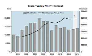 Fraser valley stat 1