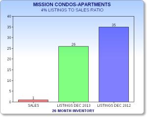 MSN CONDO_DEC 2013