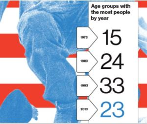 1 Populattion by age